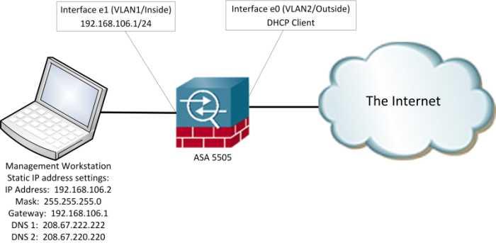 Exemplo de Diagrama de Rede Firewall Cisco ASA