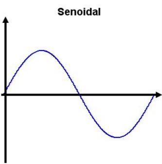 Nobreak Onda Senoidal Pura