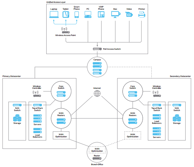 Diagrama Networking