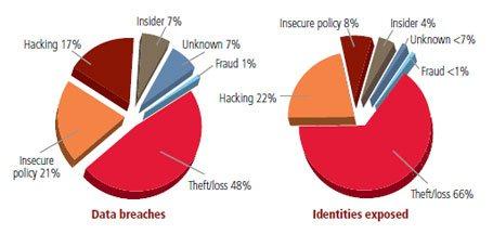 Prevenção de Perda de Dados