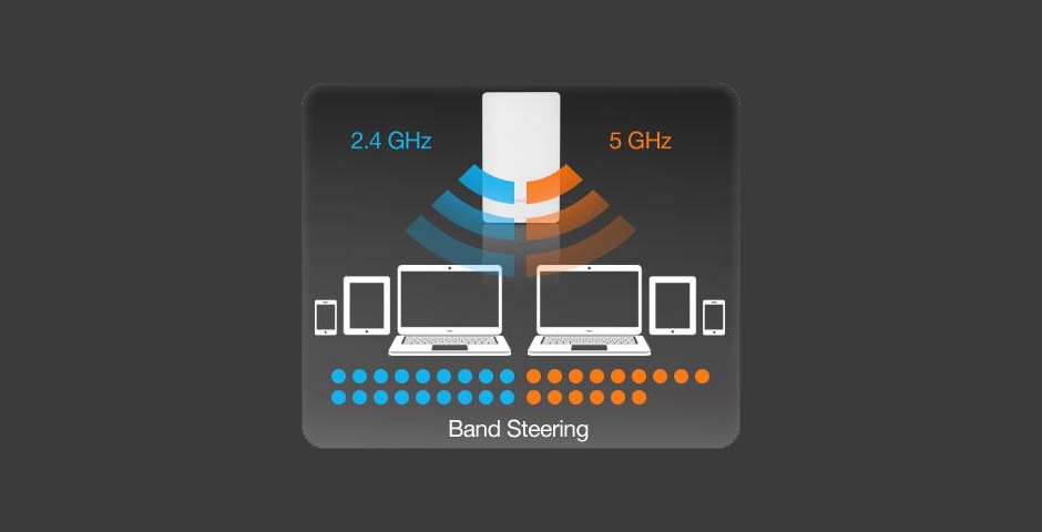 Wireless Band Steering