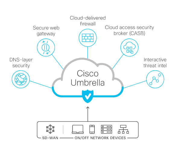 Xtech Cloud Security powered by Cisco Umbrella