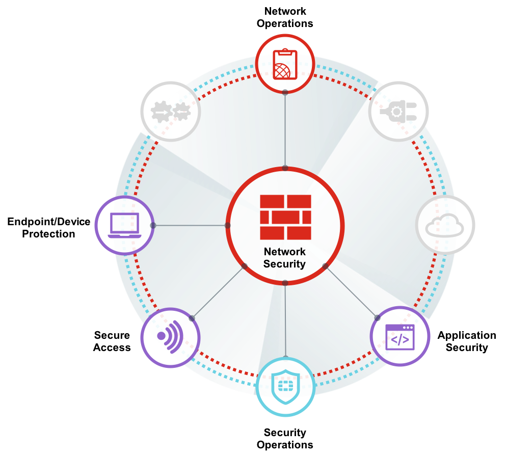 Fortinet Unified (UTM) Protection (8x5 FortiCare plus Application Control, IPS, AV, Web Filtering and Antispam, FortiSandbox Cloud)