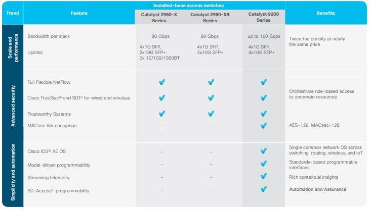 Comparativo Cisco 2960X vs Cisco 9200