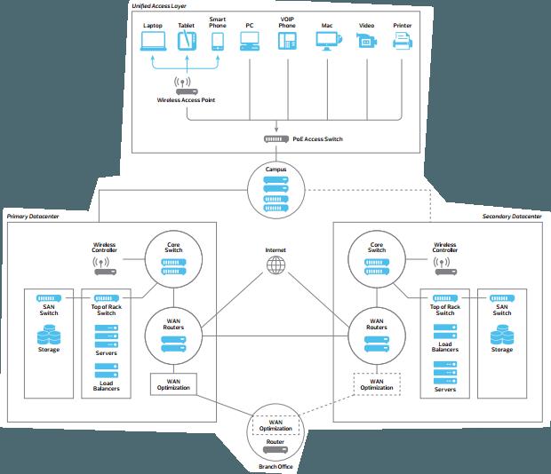 Diagrama Otimização de Rede